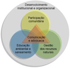 Areas Estrategicas ama 2012